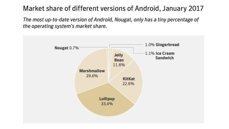 Android Nougat ist derzeit die OS-Version mit der geringsten Verbreitung. Ob sich das mit Oreo ändert, bleibt abzuwarten.