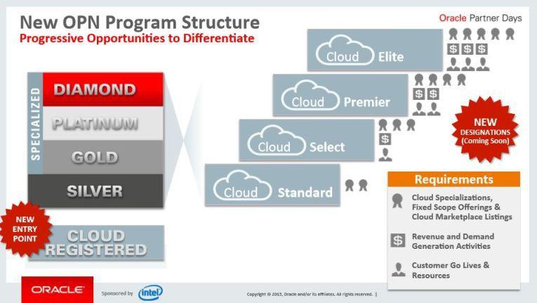 Die Neue OPN-Programmstruktur möchte Oraclem im Februar 2016 einführen.