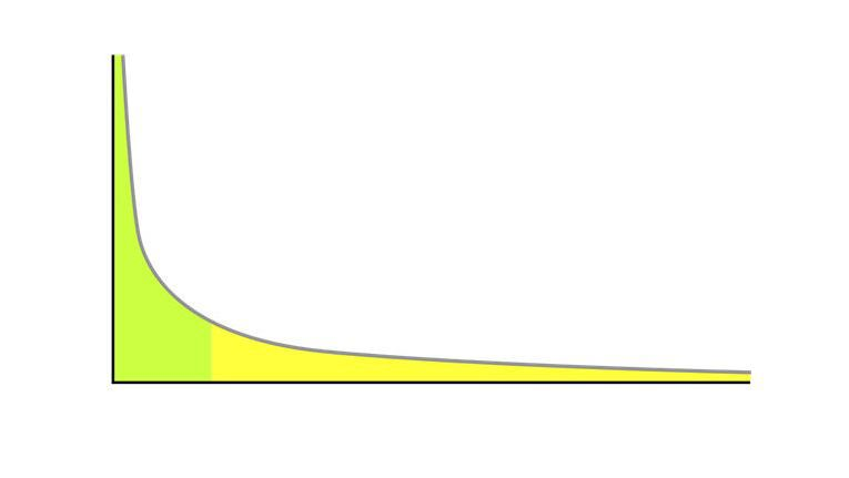 """Typische """"Longtail""""- Kurve: eine kleine Anzahl von """"Bestsellern"""" (grün in der Grafik) bedeckt die gleiche Fläche wie eine Vielzahl von """"Lowburnern"""" (gelb in der Grafik)."""