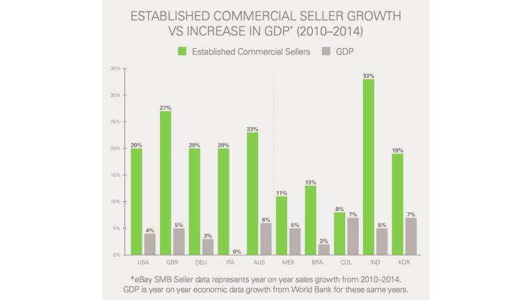 Kleine eBay-Händler wuchsen 2010-14 um 20 Prozent, das Bruttoinlandsprodukt nur um drei Prozent