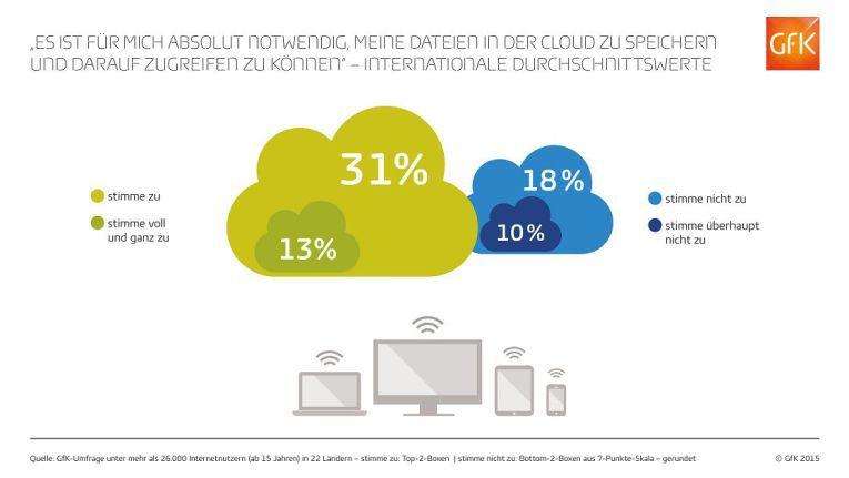 Im weltweiten Ländervergleich sind deutsche private Nutzer jedoch als eher zurückhaltend in Bezug auf Cloud einzuschätzen.