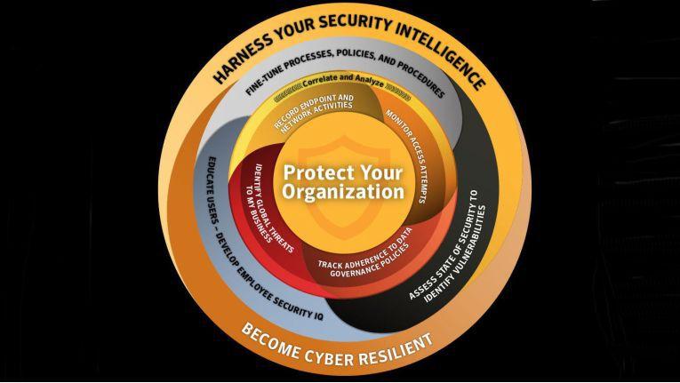 Damit ein Unternehmen abwehrbereit und widerstandsfähig gegen Cyber-Bedrohungen ist, muss die ganze Organisation bei der Cyber Security einbezogen werden-