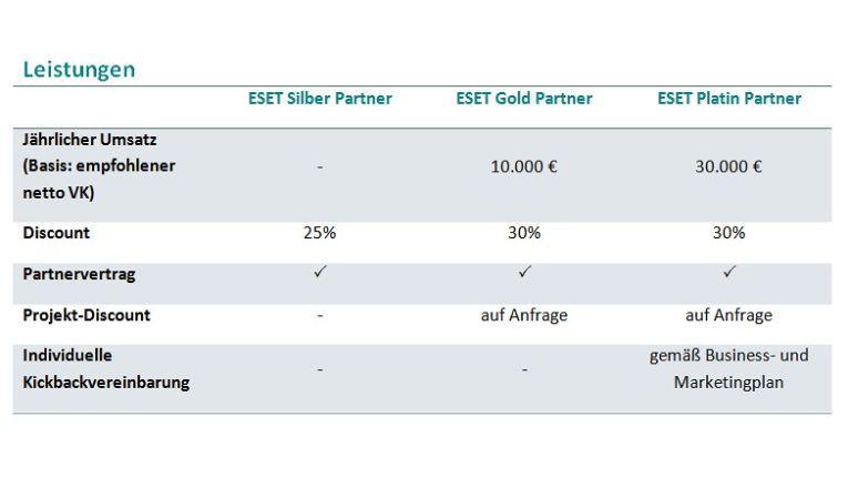 Die obigen Eckdaten dienen zur Einordnung in die neuen Partner-Levels bei Eset.
