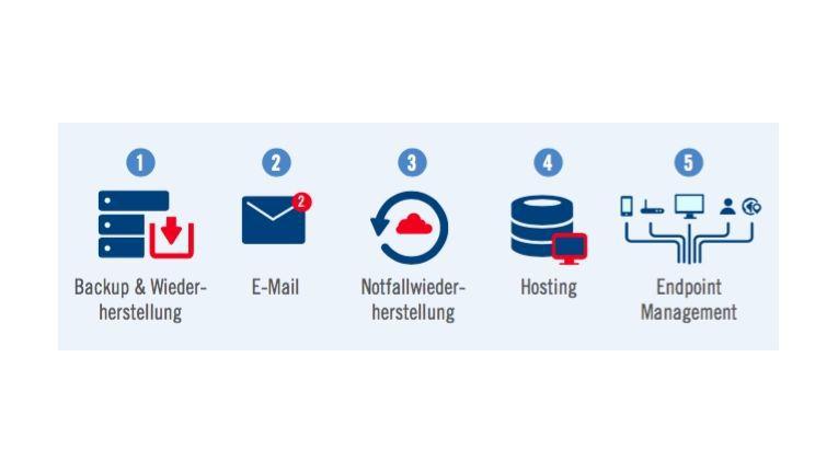 Das sind die interessantesten Service-Angebote aus der Cloud.