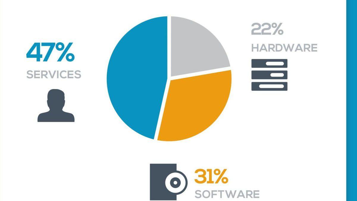 Services für das Internet of Things: Ratgeber - Einstieg in IoT ...