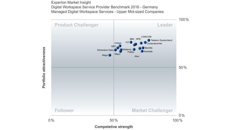 """Fast alle in Deutschland derzeit aktiven Dienstleister von Digital Workspace-Services hat Experton in den """"Leader""""-Quadrant eingestuft."""