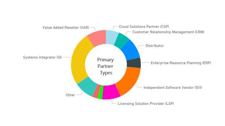 Teilnehmerzusammensetzung des Microsoft Weltpartnerkongresses
