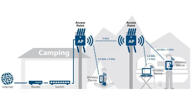 Ein Wireless Bridging auf dem Campingplatz im Gelände, wie auf der Grafik dargestellt, wird ohne PoE-Energie schwierig. Einen alternativen Netzteilanschluss besitzt der Access Point Devolo WiFi pro 1750x nicht.
