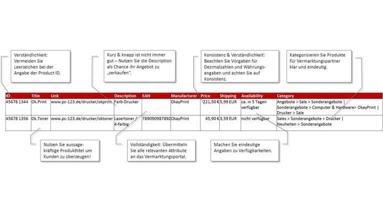 Abb. 1: Auszug aus einem Datenfeed: beide Datensätze weisen Mängel auf und könnten optimiert werden.