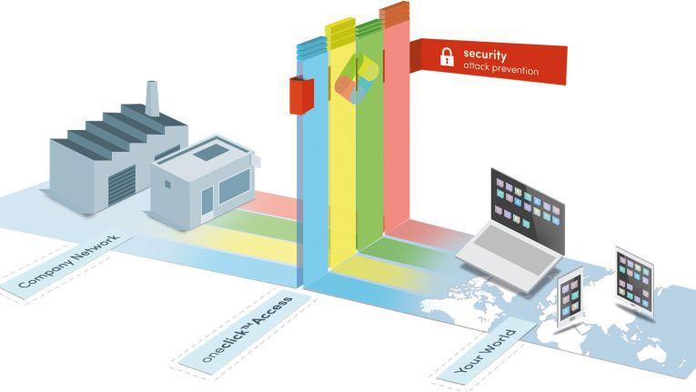 """So schützt """"oneclick access"""" die Clients vor Malware."""