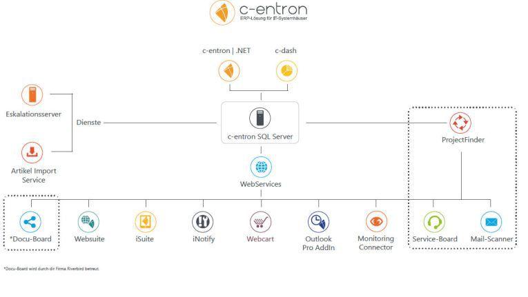 Alle Module der c-entron ERP-Software für Systemhäuser. Beim Verkehr zwischen der iSuite 2016 am mobilen Endgerät und dem c-entron-Server werden alle Daten verschlüsselt.