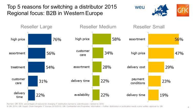 Der häufigste Grund, warum Reseller den Distributor wechselt, ist der Preis. Ebenfalls weit oben auf der Wechselliste ist das angebotene Sortiment.