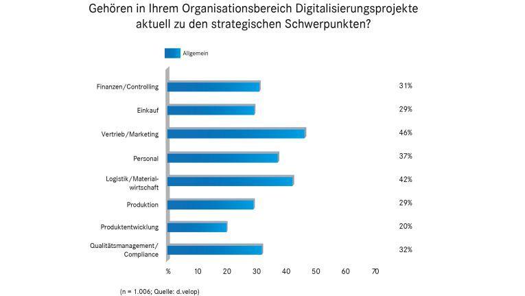 In welchen Organisationsbereichen stehen Digitalisierungsprojekte aktuell auf der Agenda?