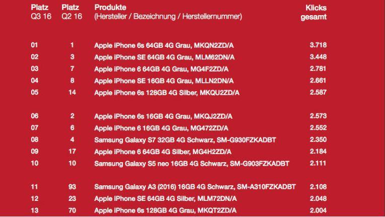 Apple behauptet sich eindrucksvoll am Smartphone-Markt - laut Marktbarometer von ITscope