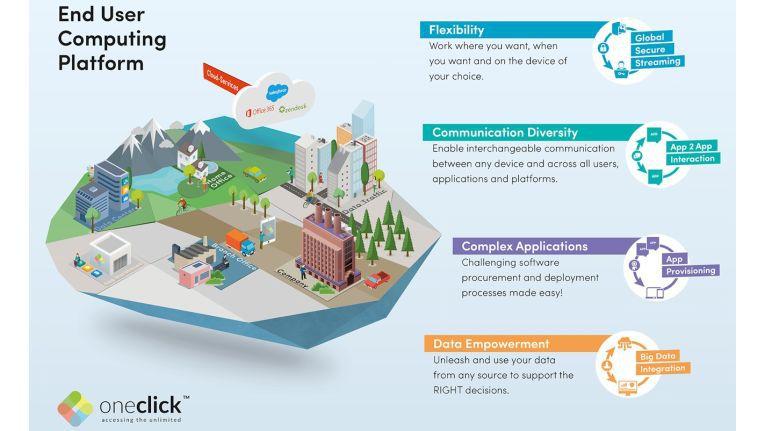Die Grafik zur Enduser Computing-Plattform von Oneclick zeigt die Anwendungsmöglichkeiten für zukünftige Managed Service Provider.