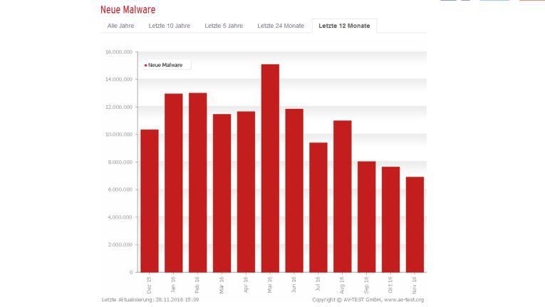 Neue Malware im Jahr 2016 nach Berechnungen des AV-Test Instituts.