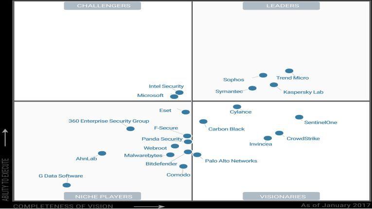 """In dem sogenannten """"magischen Quadranten"""" für """"Endpoint Protection Platforms"""" (EPP) hat Gartner im Januar 2017 gleich vier Anbieter in den """"Leader Quadranten"""" platziert: Trend Micro, Kaspersky Lab, Sophos und Symantec."""