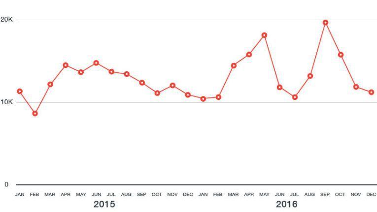 Berichten zufolge tauchte Ramnit im Dezember 2015 und August 2016 wieder auf, und das mag der Grund für die Spitzen in den nachfolgenden Monaten sein.