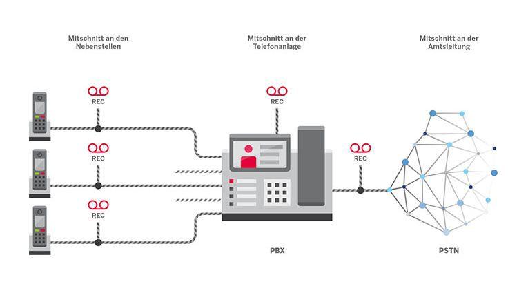 Die neue Appliance OfficeMaster CallRecording von Ferrari Electronic ermöglicht es Unternehmen, Gespräche mitzuschneiden