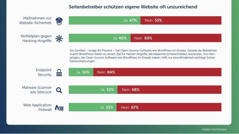 53 Prozent der Website-Betreiber ergreifen keine Maßnahmen zur Website-Sicherheit - das ist das wichtigste Ergebnis einer Umfrage von Host Europe.