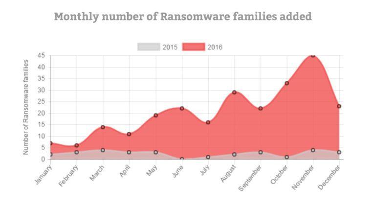 Die Gefahren durch Ransomware nehmen beständig zu.