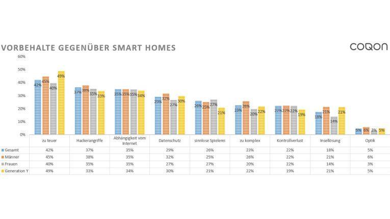 Viele Smart Home-Enthusiasten schrecken nach wir vor die hohen Anschaffungskosten ab.