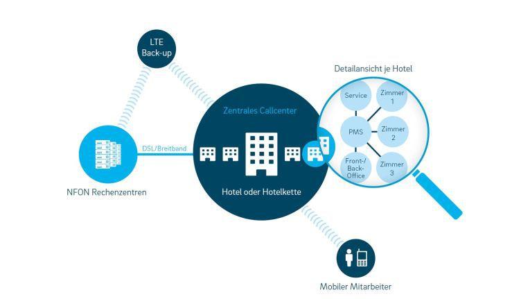 """Mit der um """"Nhospitality"""" angereicherten Cloud-Telefonanlage von Nfon können die Star Inn-Hotels alle von der klassischen TK-Anlage bekannten Komfortdienste nutzen."""