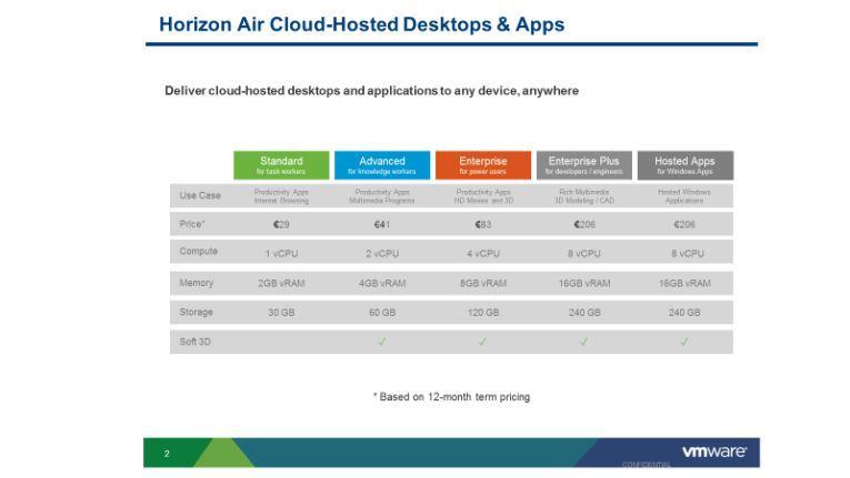 """Die alte Preisgestaltung für """"Horizon Cloud"""" war nicht besonders gut fürs Right-Sizing geeignet. Erst die neue Preisgestaltung sorft für volle Flexibilität zu jedem Zeitpunkt."""