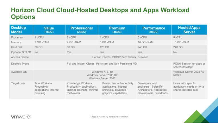 """Die Preisstaffelung für """"Standard Datacenter Capacity"""" (SDC) gilt für durchschnittliche Desktops, die in der Cloud gehostet werden. Der Kunde kauft Kapazität und kann sich dann den passenden Desktop für den individuellen Anwender konfigurieren."""