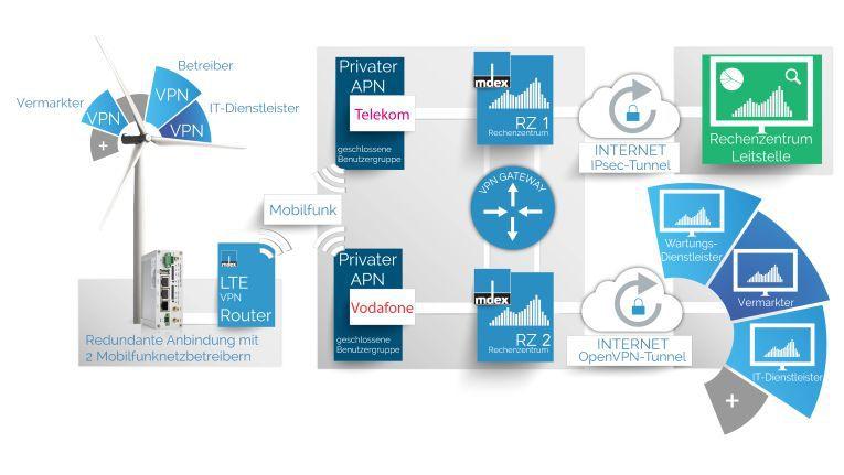 Muster-Architektur für das sichere Zugriffsmanagement auf Basis von mdex-Produkten