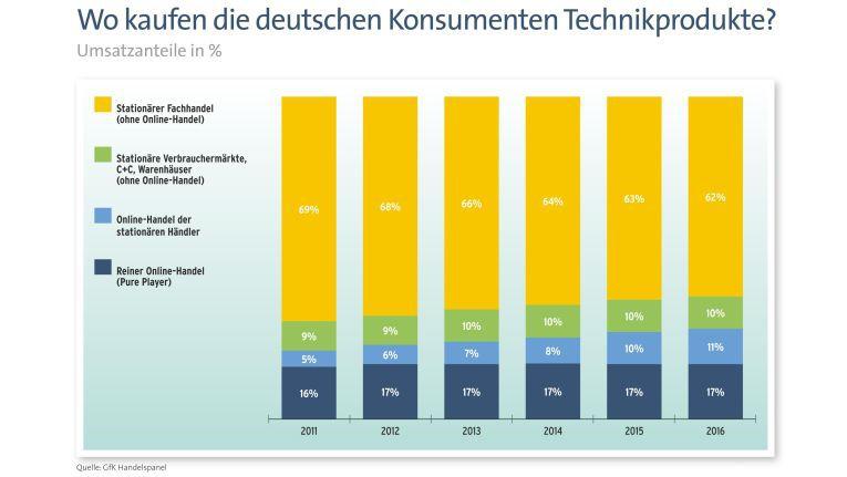 Deutsche Konsumenten bevorzugen immer noch den stationären Handel beim Kauf von Technikprodukten.