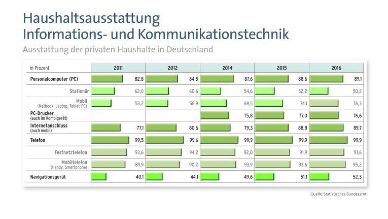 Die Ausstattung deutscher Privathaushalte mit Informations- und Kommunikationstechnik hat sich in den letzten Jahren kontinuierlich verbessert.
