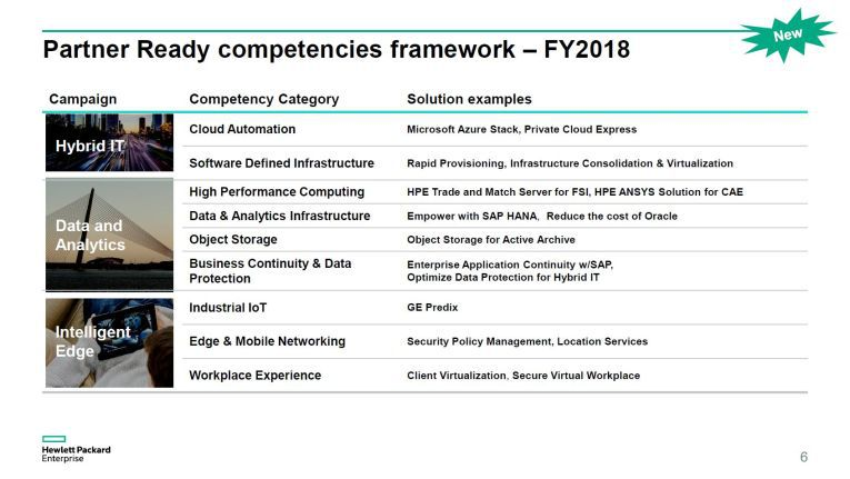Schaubild: HPE Partner Ready Program 2018 - Kompetenzen und Lösungen