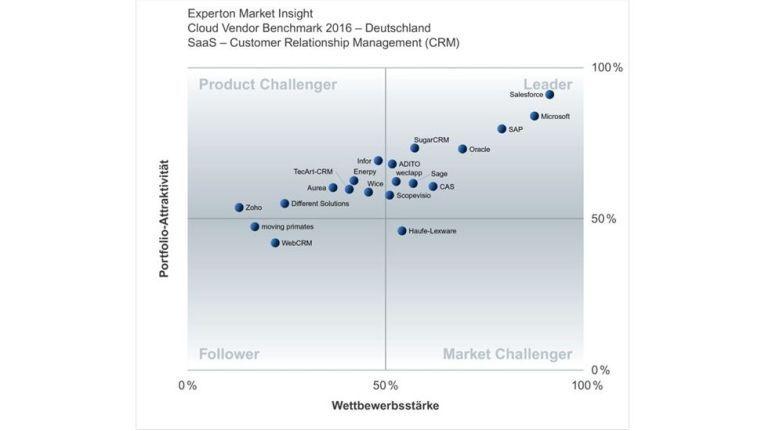 Das sind laut Experton Deutschlands 20 wichtigste SaaS-CRM-Anbieter.