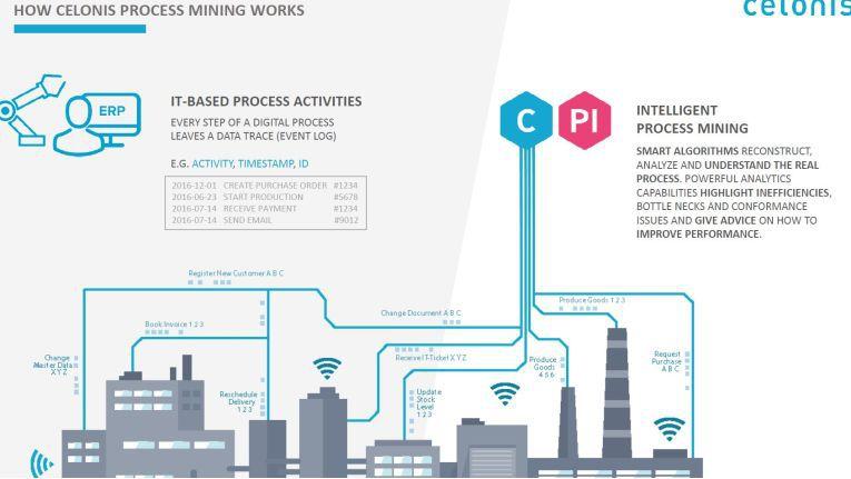 """So stellt sich Celonis das """"Process Mining""""-Schema vor."""