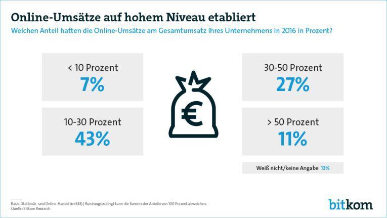 Multi-Channel-Händler erzielen im Schnitt ein Viertel ihrer Umsätze im Web.
