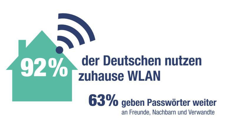 Fast jeder nutzt WLAN und teilt es auch gerne.