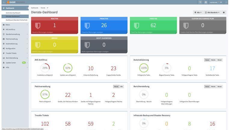 Im Site Security Dashboard erhalten MSPs einen Überblick auf die aktuelle Situation bei ihren Kunden.