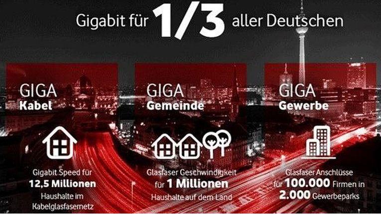 Gigabit-Offensive: Vodafone schafft 13,7 Millionen neue Gigabitanschlüsse – auch auf dem Land