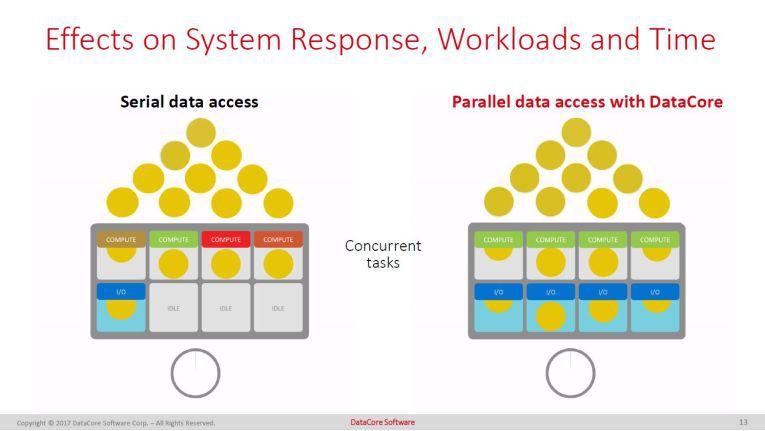"""Mit """"MaxParallel für Microsoft SQL Server"""" verrichten alle CPUs ihre Arbeit parallel."""