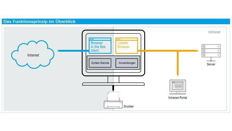 """Technisch gesehen trennt der """"Browser in the Box"""" das (externe) Internet vom (internen) Unternehmensnetzwerk."""