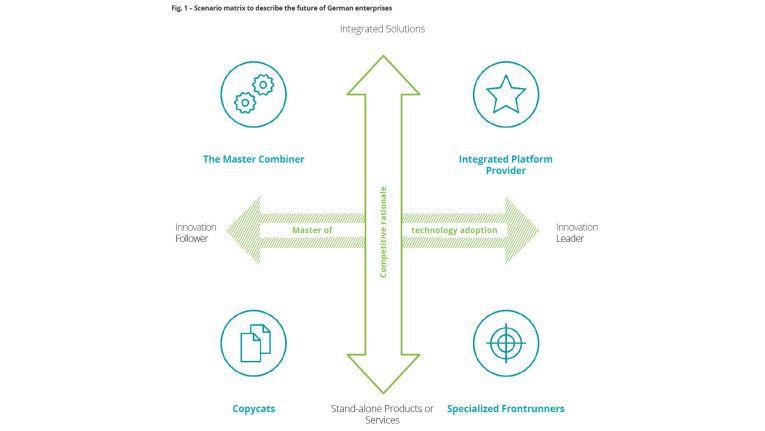 Die Analysten von Deloitte halten mit Blick auf deutsche Unternehmen im Jahr 2030 vier Szenarien für möglich.