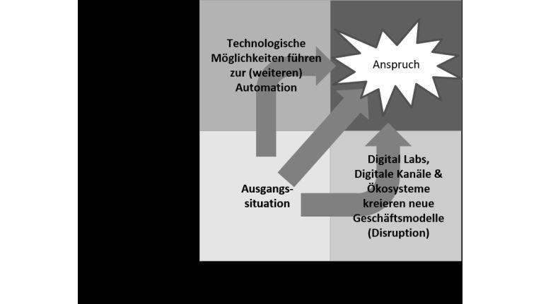 Spagat von Automation und Disruption