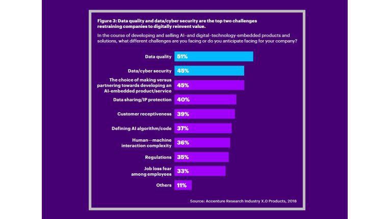 Datenqualität gilt als größter Schwachpunkt bei der Digitalisierung.