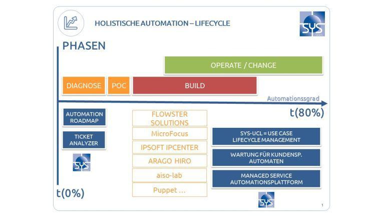 So funktioniert die Automation Roadmap von Sysback: 1. TANLY Ticket Analyzer - Entdecken des gesamten Automationspotentials beim Kunden. Transparenz in den Use Cases, Quick Wins in ersten Automationsvorhaben 2. Bau der Automaten mit unterschiedlichen Hersteller Tools, wir verwenden das für die jeweilige Situation am Besten geeignete Werkzeug, Multi Vendor, Best of Breed 3. SYS-UCL - Überführung der Automaten in eine geordnete Wartung, Angebot eines Managed Services für Betrieb der Automationsplattform und der Automaten
