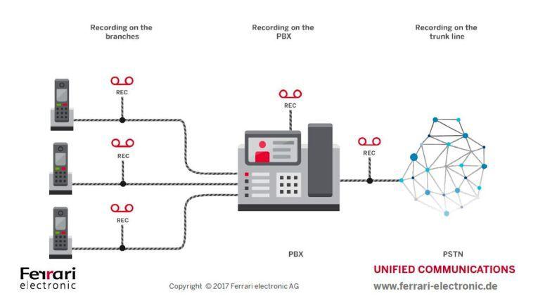 Ein Schema der Ferrari Electronic-Lösung zu den Möglichkeiten der Gesprächsaufzeichnung mithilfe eines Mitschnittgerätes auf Ethernet-Basis.
