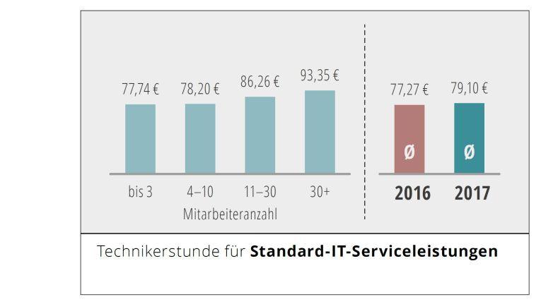 Der durchschnittliche Stundenpreis eines Systemhaus-Mitarbeiters ist im Vergleich zu 2016 um 2,3 Prozent gestiegen - auf 79,10 Euro netto.