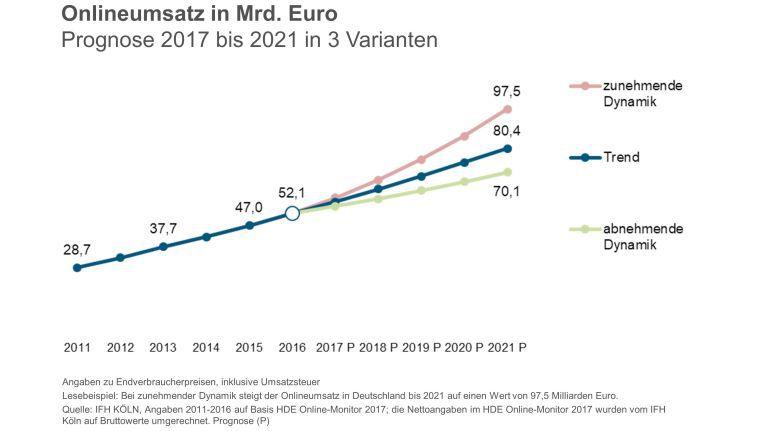 Je nach Szenario wächst der E-Commerce laut IFH Köln bis 2012 auf zwischen 70 und fast 100 Milliarden Euro