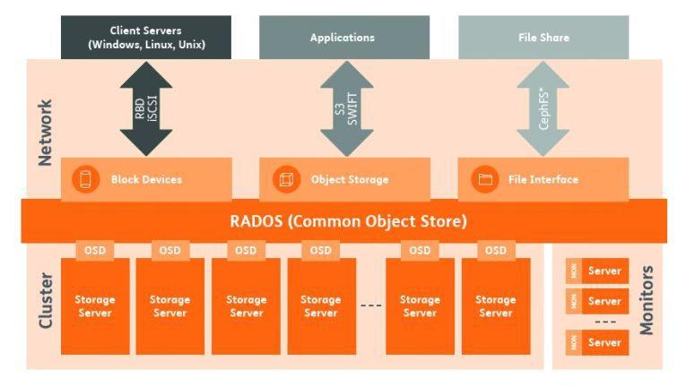 Die verteilte und selbstorganisierende Struktur von Ceph macht das Open-Source-Projekt zu einer interessanten Basis für Managed Services.