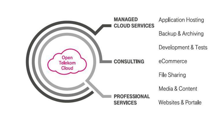 Mögliche Anwendungsszenarien der Open Telekom Cloud.